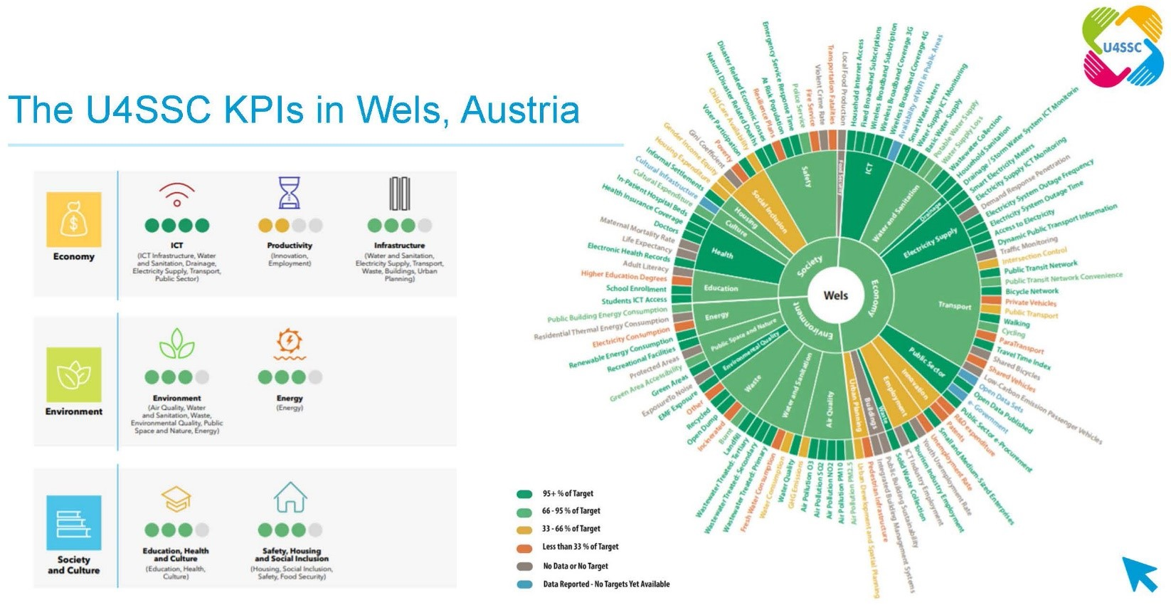 The U4SSC KPIs in Wels Austria