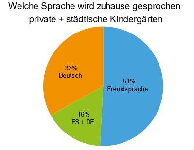Diagramm: Welche Sprache wird zuhause gesprochen private + städtische Kindergärten