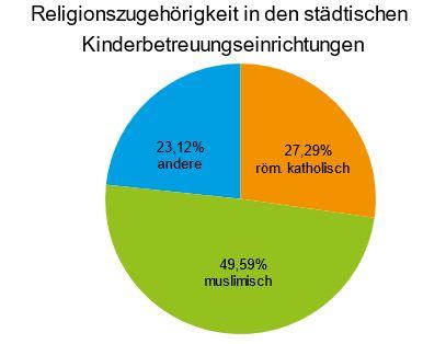 Religionszugehörigkeit in den städtischen Kinderbetreuungseinrichtungen